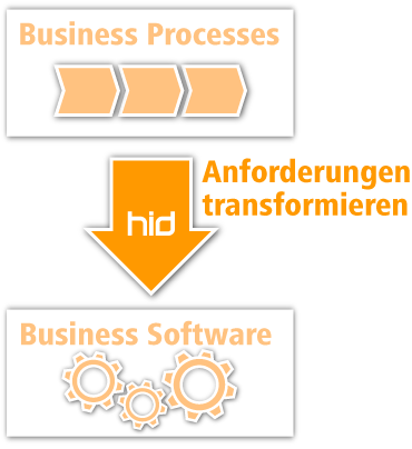 HID transformiert Business Anforderungen zu IT Solutions